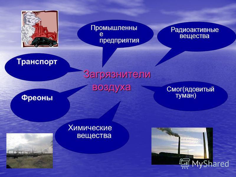 Загрязнители воздуха Транспорт Промышленны е предприятия Радиоактивные вещества Смог(ядовитый туман) Фреоны Химические вещества