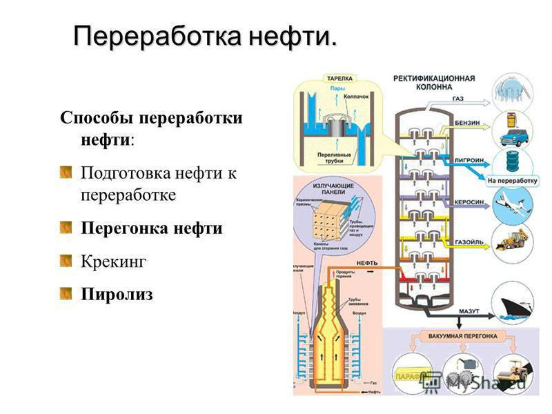 Переработка нефти. Способы переработки нефти: Подготовка нефти к переработке Перегонка нефти Крекинг Пиролиз