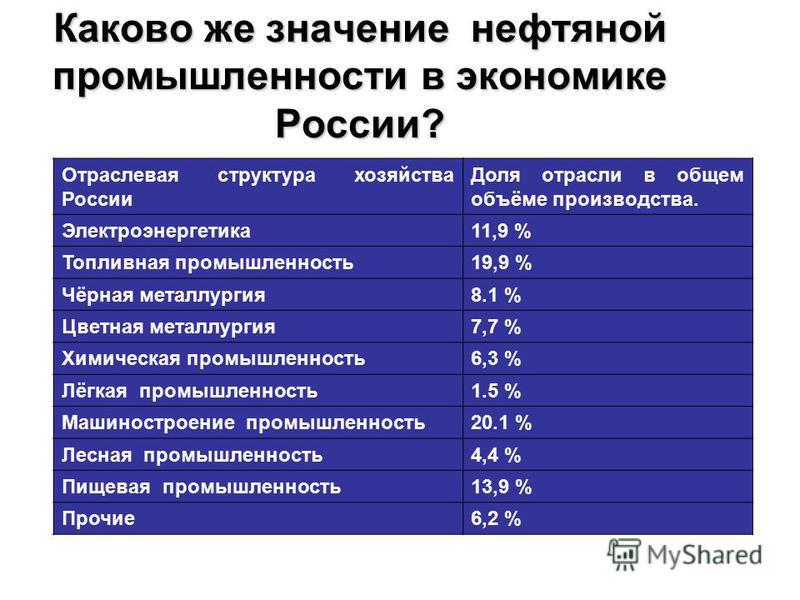Каково же значение нефтяной промышленности в экономике России? Отраслевая структура хозяйства России Доля отрасли в общем объёме производства. Электроэнергетика 11,9 % Топливная промышленность 19,9 % Чёрная металлургия 8.1 % Цветная металлургия 7,7 %