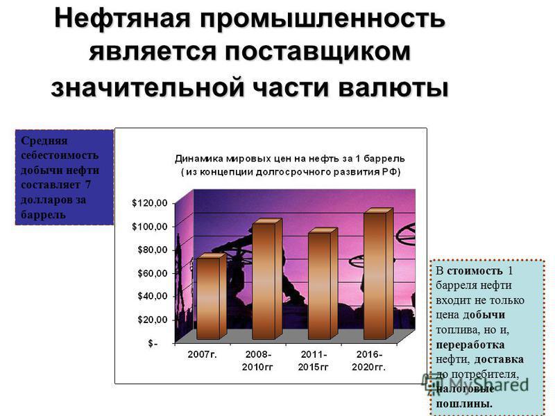 Нефтяная промышленность является поставщиком значительной части валюты Средняя себестоимость добычи нефти составляет 7 долларов за баррель В стоимость 1 барреля нефти входит не только цена добычи топлива, но и, переработка нефти, доставка до потребит