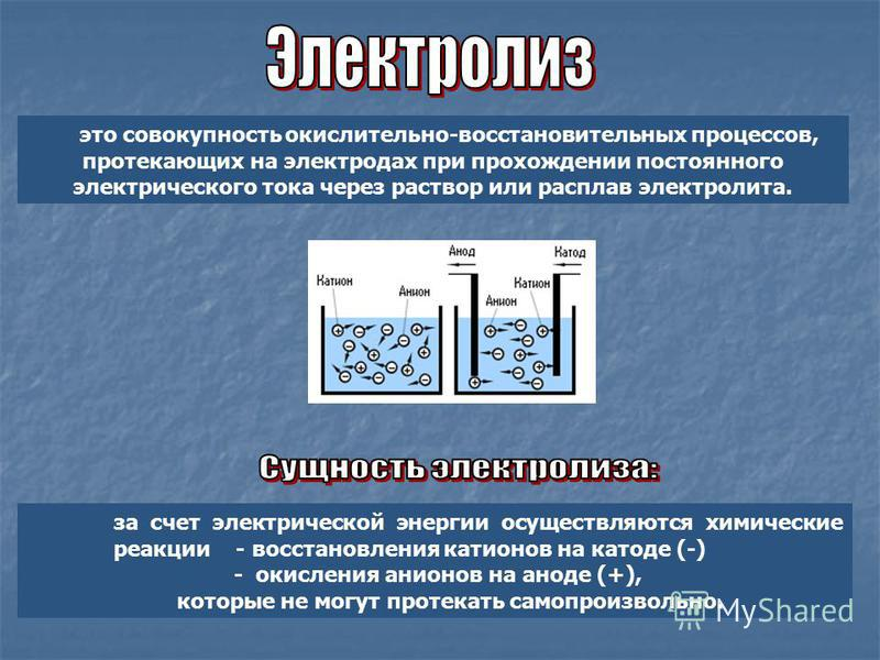 за счет электрической энергии осуществляются химические реакции - восстановления катионов на катоде (-) - окисления анионов на аноде (+), которые не могут протекать самопроизвольно. это совокупность окислительно-восстановительных процессов, протекающ