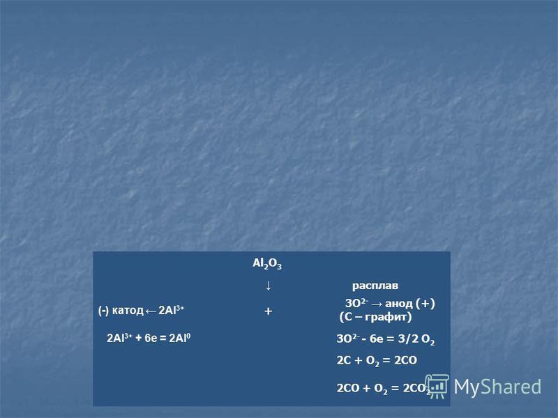 2Al 3+ + 6e = 2Al 0 (-) катод 2Al 3+ + Al 2 O 3 2CO + O 2 = 2CO 2 2C + O 2 = 2CO 3O 2- - 6e = 3/2 O 2 3O 2- анод (+) (С – графит) расплав