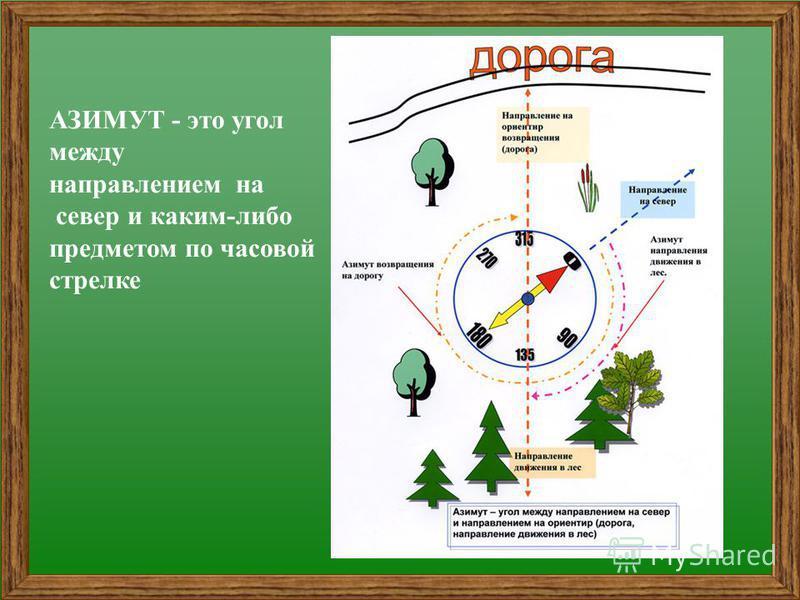 АЗИМУТ - это угол между направлением на север и каким-либо предметом по часовой стрелке