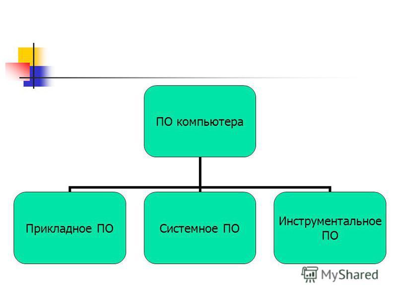 ПО компьютера Прикладное ПОСистемное ПО Инструментальное ПО