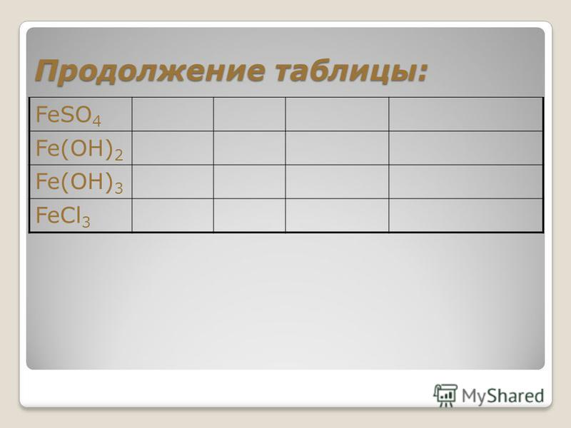 Продолжение таблицы: FeSO 4 Fe(OH) 2 Fe(OH) 3 FeCl 3