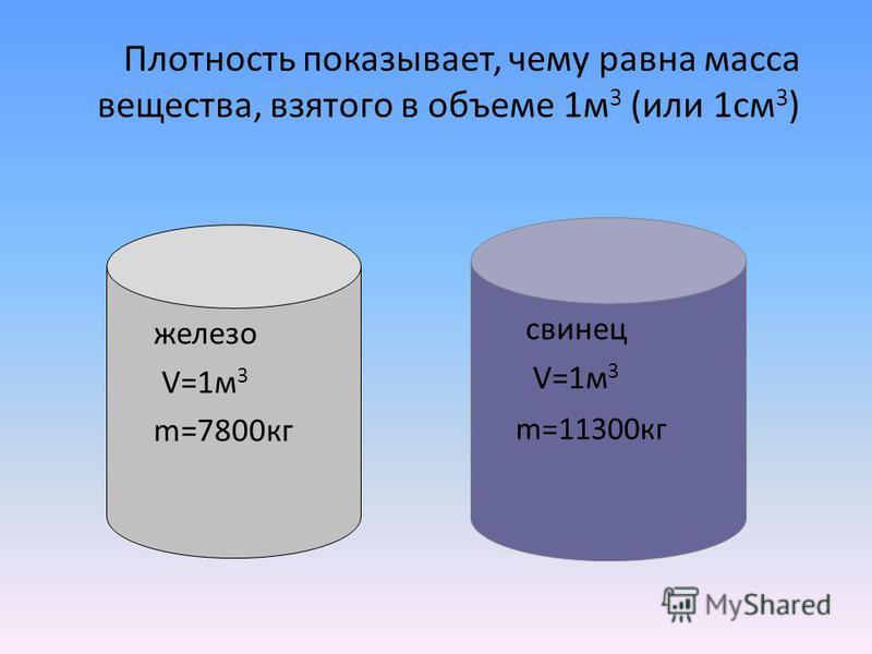 Плотность показывает, чему равна масса вещества, взятого в объеме 1 м 3 (или 1 см 3 ) железо V=1 м 3 m=7800 кг свинец V=1 м 3 m=11300 кг