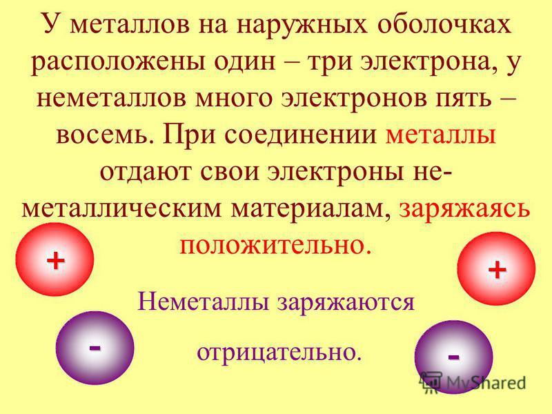 У металлов на наружных оболочках расположены один – три электрона, у неметаллов много электронов пять – восемь. При соединении металлы отдают свои электроны не- металлическим материалам, заряжаясь положительно. Неметаллы заряжаются отрицательно.