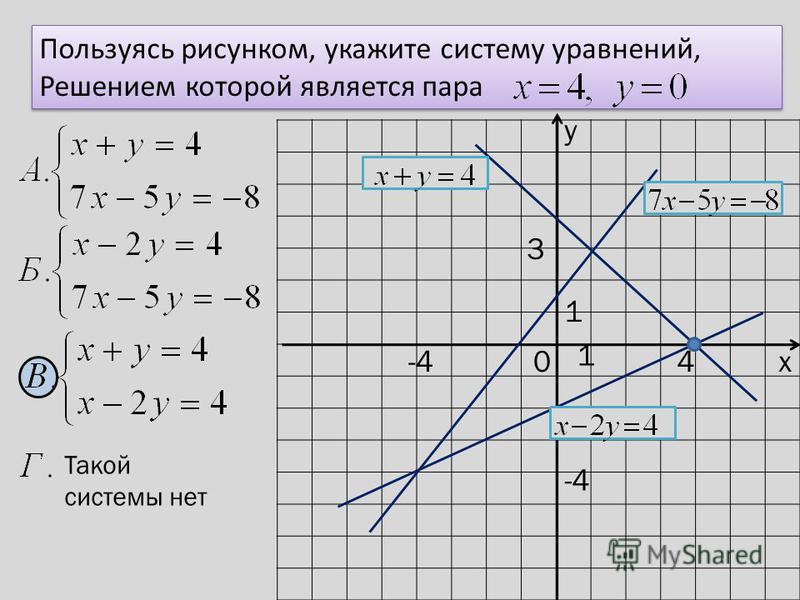 у х 0 1 1 Пользуясь рисунком, укажите систему уравнений, Решением которой является пара Пользуясь рисунком, укажите систему уравнений, Решением которой является пара Такой системы нет 4 3 -4