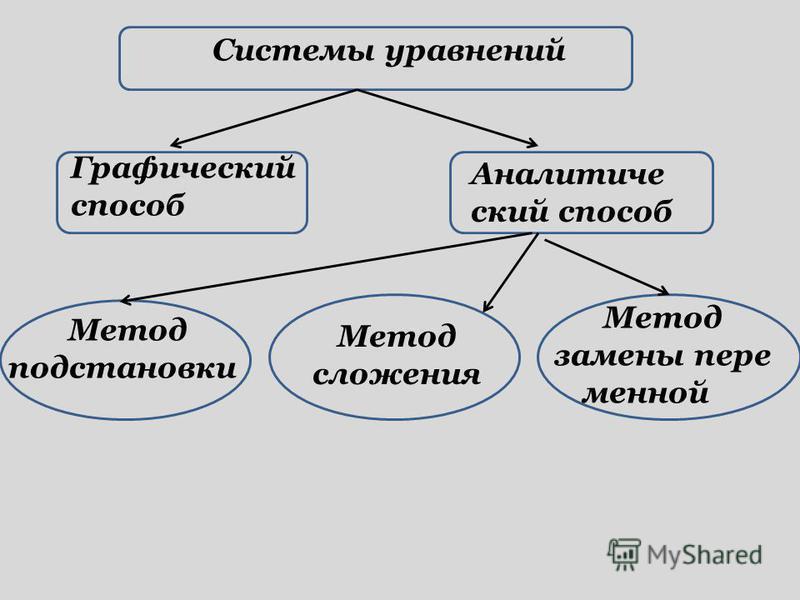 Системы уравнений Графический способ Аналитиче ский способ Метод подстановки Метод сложения Метод замены переменной