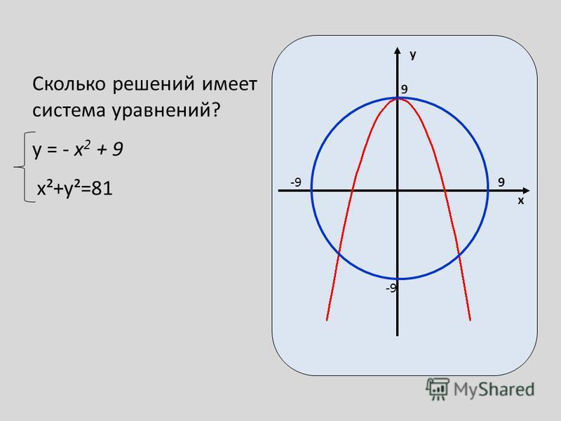Сколько решений имеет система уравнений? у = - x 2 + 9 x²+y²=81 х у 9 9 -9