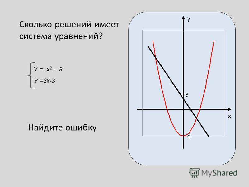 Сколько решений имеет система уравнений? Найдите ошибку 3 -8 y x У = x 2 – 8 У =3 х-3