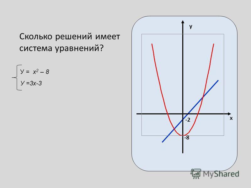 х у -8 -2 Сколько решений имеет система уравнений? У = x 2 – 8 У =3 х-3