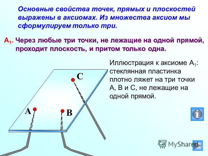 Основные свойства точек, прямых и плоскостей выражены в аксиомах. Из множества аксиом мы сформулируем только три. Через любые три точки, не лежащие на одной прямой, А 1. Через любые три точки, не лежащие на одной прямой, проходит плоскость, и притом
