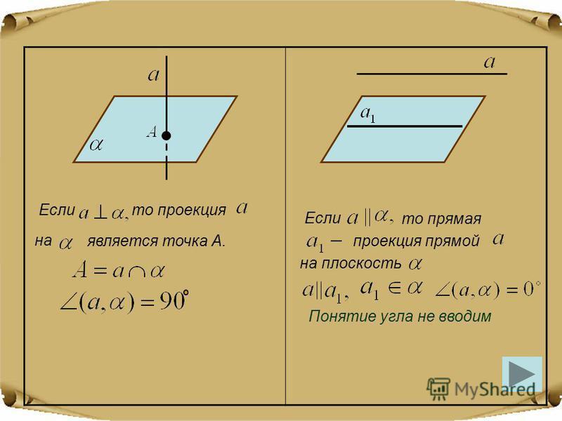 Еслито проекция на является точка А. Если то прямая на плоскость проекция прямой Понятие угла не вводим