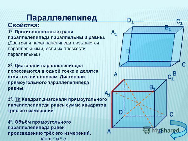 Параллелепипед Свойства: 1 0. Противоположные грани параллелепипеда параллельны и равны. (Две грани параллелепипеда называются параллельными, если их плоскости параллельны.) 2 0. Диагонали параллелепипеда пересекаются в одной точке и делятся этой точ