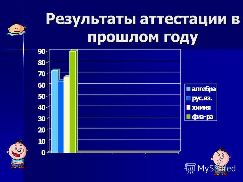 Результаты аттестации в прошлом году