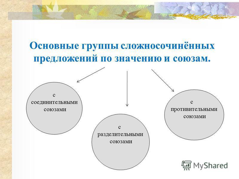 Основные группы сложносочинённых предложений по значению и союзам. с соединительными союзами с разделительными союзами с противительными союзами