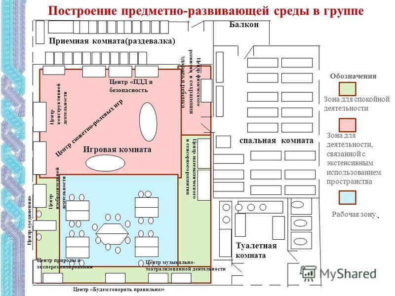 Схема групповой комнаты детского сада