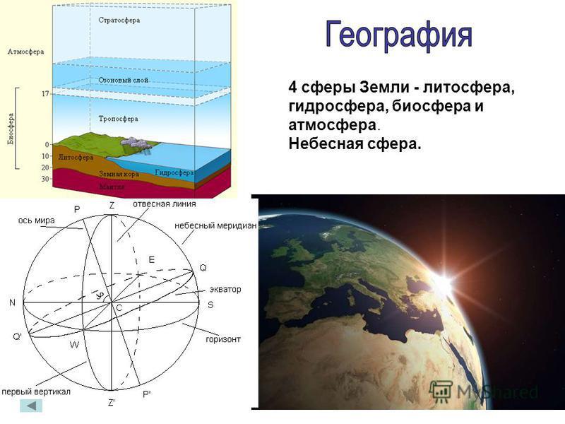 4 сферы Земли - литосфера, гидросфера, биосфера и атмосфера. Небесная сфера.