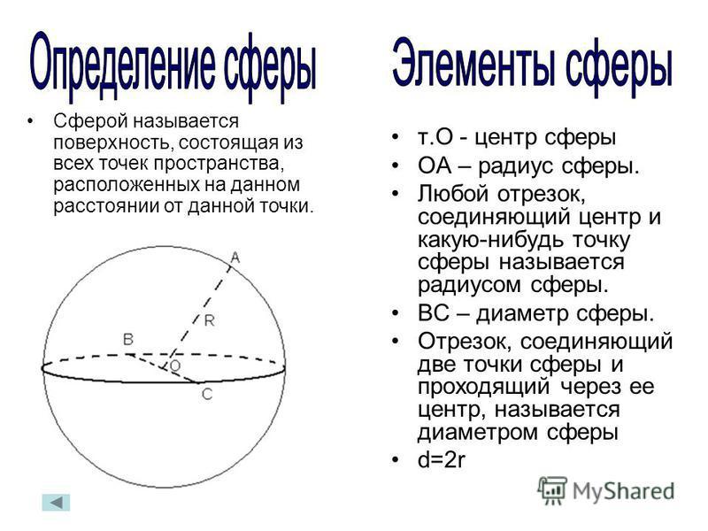 Сферой называется поверхность, состоящая из всех точек пространства, расположенных на данном расстоянии от данной точки. т.О - центр сферы ОА – радиус сферы. Любой отрезок, соединяющий центр и какую-нибудь точку сферы называется радиусом сферы. ВС –