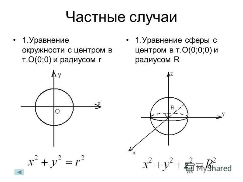 Частные случаи 1. Уравнение окружности с центром в т.О(0;0) и радиусом r 1. Уравнение сферы с центром в т.О(0;0;0) и радиусом R