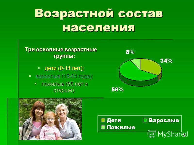 9 Возрастной состав населения Три основные возрастные группы: дети (0-14 лет); дети (0-14 лет); взрослые (15-64 года); взрослые (15-64 года); пожилые (65 лет и старше). пожилые (65 лет и старше).