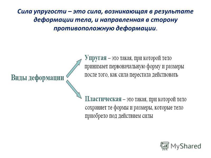 Сила упругости – это сила, возникающая в результате деформации тела, и направленная в сторону противоположную деформации.