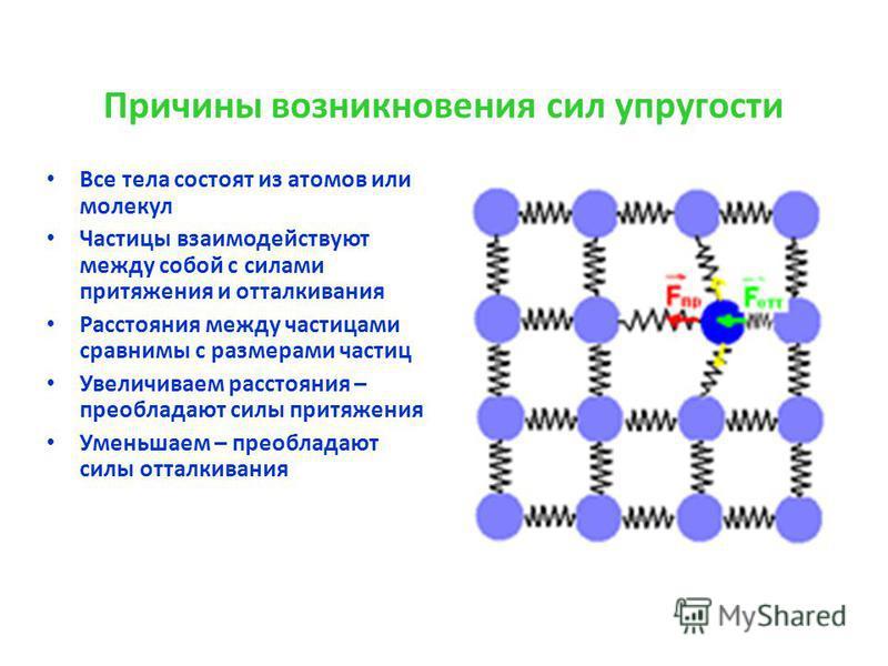 Причины возникновения сил упругости Все тела состоят из атомов или молекул Частицы взаимодействуют между собой с силами притяжения и отталкивания Расстояния между частицами сравнимы с размерами частиц Увеличиваем расстояния – преобладают силы притяже
