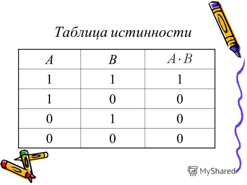 Таблица истинности АB 111 100 010 000