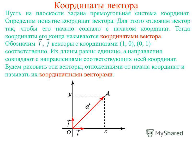 Координаты вектора Пусть на плоскости задана прямоугольная система координат. Определим понятие координат вектора. Для этого отложим вектор так, чтобы его начало совпало с началом координат. Тогда координаты его конца называются координатами вектора.