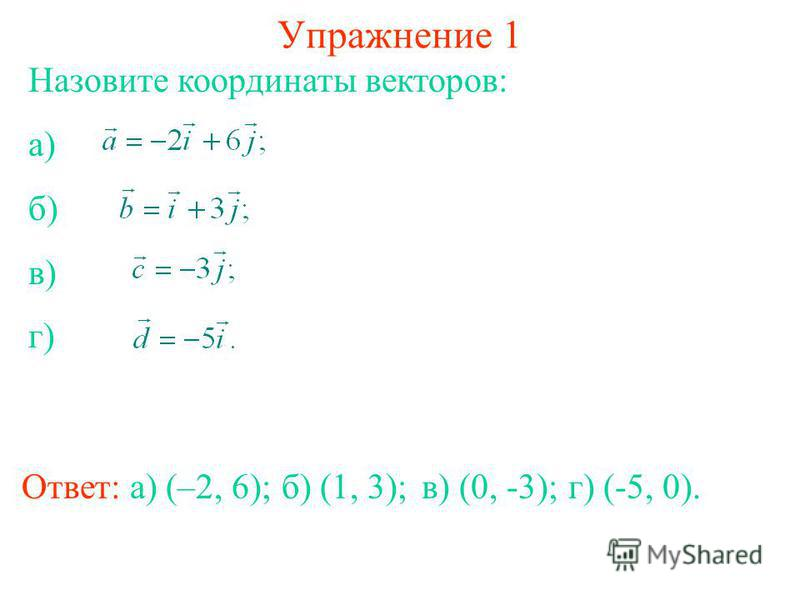 Упражнение 1 Ответ: а) (–2, 6); Назовите координаты векторов: а) б) в) г) б) (1, 3);в) (0, -3);г) (-5, 0).