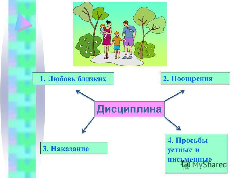 Дисциплина 1. Любовь близких 2. Поощрения 3. Наказание 4. Просьбы устные и письменные