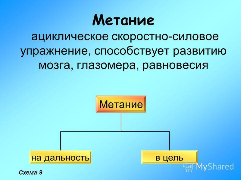 Метание ациклическое скоростно-силовое упражнение, способствует развитию мозга, глазомера, равновесия Метание на дальность в цель Схема 9