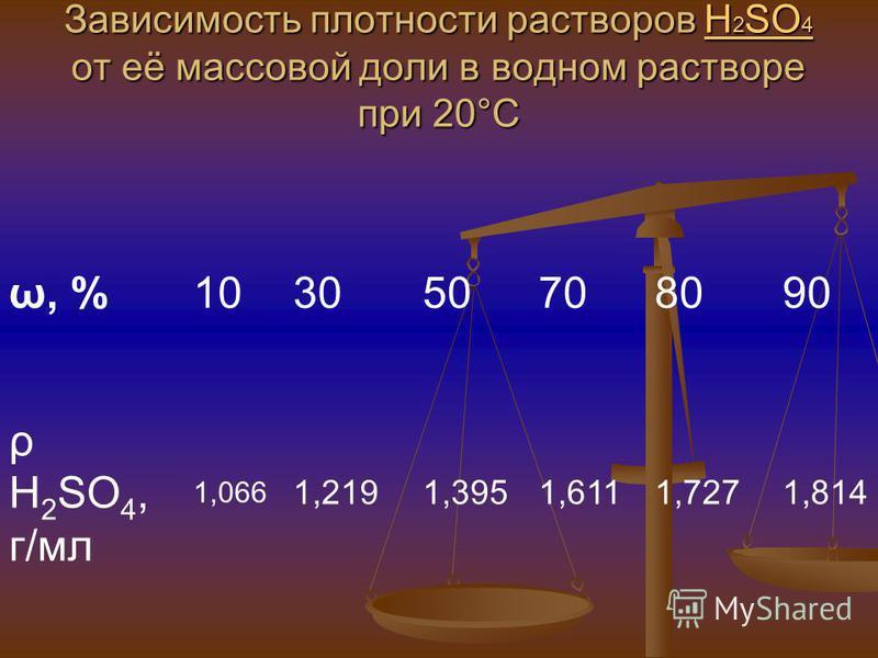 Зависимость плотности растворов H 2 SO 4 от её массовой доли в водном растворе при 20°C H 2 SO 4H 2 SO 4 ω, %103050708090 ρ H 2 SO 4, г/мл 1,066 1,2191,3951,6111,7271,814