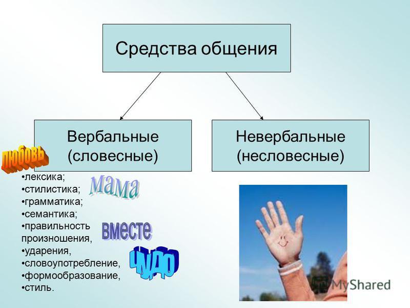 лексика; стилистика; грамматика; семантика; правильность произношения, ударения, словоупотреблении, формообразовании, стиль. Средства общения Вербальные (словесные) Невербальные (несловесные)