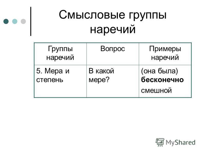 Смысловые группы наречий Группы наречий Вопрос Примеры наречий 5. Мера и степень В какой мере? (она была) бесконечно смешной