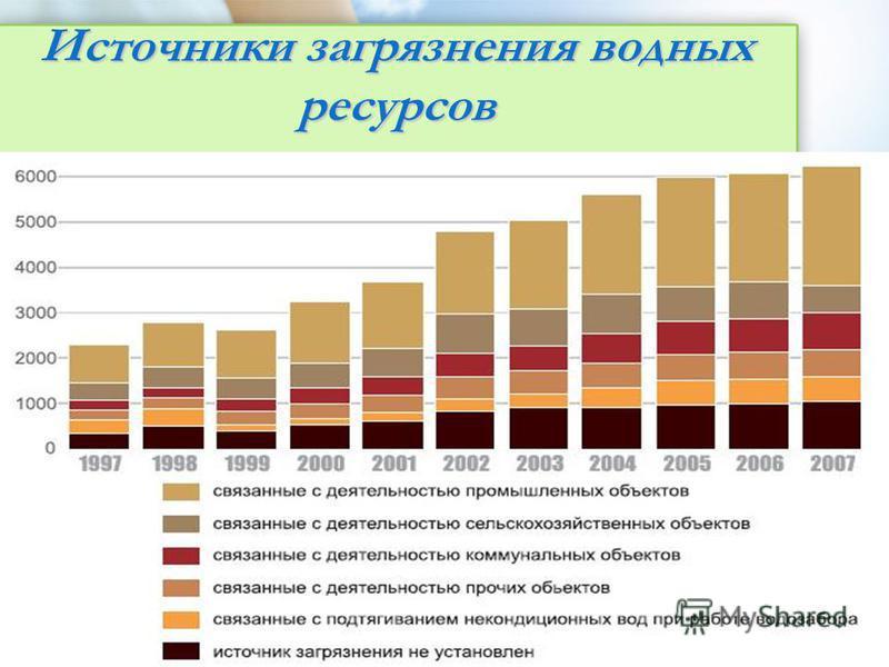 Источники загрязнения водных ресурсов