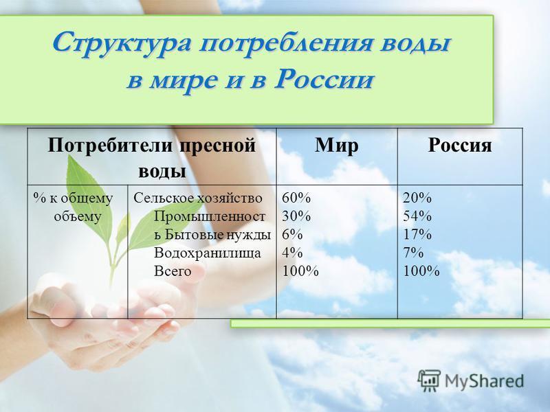 Структура потребления воды в мире и в России Потребители пресной воды Мир Россия % к общему объему Сельское хозяйство Промышленност ь Бытовые нужды Водохранилища Всего 60% 30% 6% 4% 100% 20% 54% 17% 7% 100%