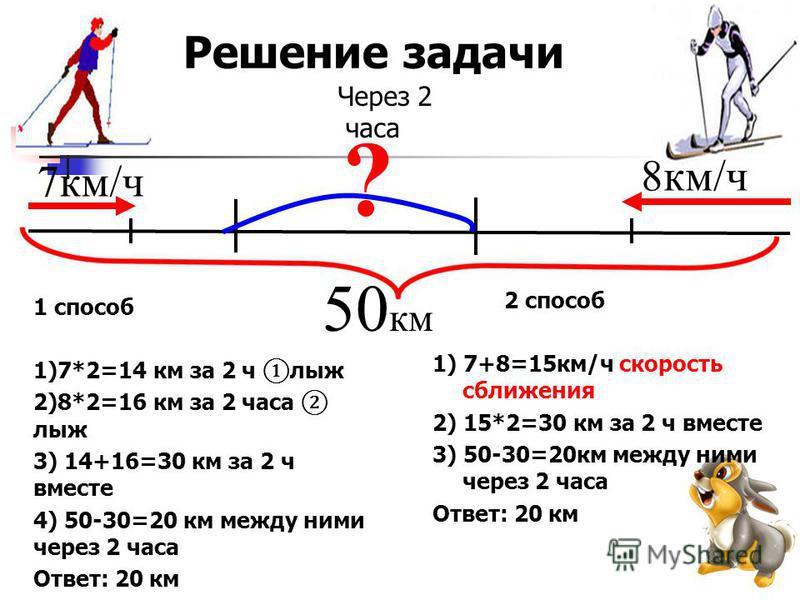 Решение задачи 1 способ 1)7*2=14 км за 2 ч лыж 2)8*2=16 км за 2 часа лыж 3) 14+16=30 км за 2 ч вместе 4) 50-30=20 км между ними через 2 часа Ответ: 20 км 50 км 7 км/ч 8 км/ч ? Через 2 часа 2 способ 1) 7+8=15 км/ч скорость сближения 2) 15*2=30 км за 2