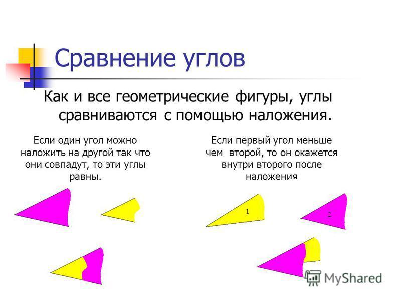 Сравнение углов Как и все геометрические фигуры, углы сравниваются с помощью наложения. Если один угол можно наложить на другой так что они совпадут, то эти углы равны. Если первый угол меньше чем второй, то он окажется внутри второго после наложения