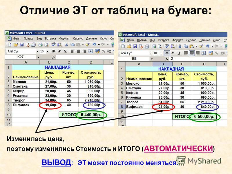 Отличие ЭТ от таблиц на бумаге: ВЫВОД : ЭТ может постоянно меняться. Изменилась цена, поэтому изменились Стоимость и ИТОГО ( АВТОМАТИЧЕСКИ )