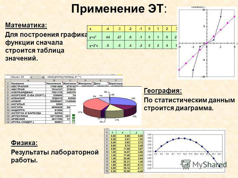 Применение ЭТ: Математика: Для построения графика функции сначала строится таблица значений. x-4-3-201234 y=x 3 -64-27-80182764 y=2*x-8-6-4-202468 География: По статистическим данным строится диаграмма. Физика: Результаты лабораторной работы.