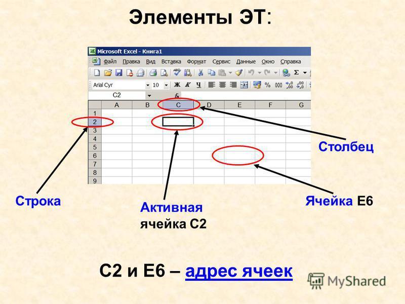 Элементы ЭТ : Ячейка Е6 Активная ячейка С2 Строка Столбец С2 и Е6 – адрес ячеек