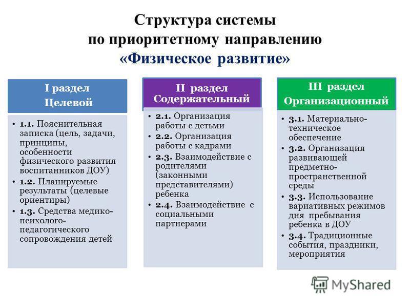 Структура системы по приоритетному направлению «Физическое развитие» I раздел Целевой 1.1. Пояснительная записка (цель, задачи, принципы, особенности физического развития воспитанников ДОУ) 1.2. Планируемые результаты (целевые ориентиры) 1.3. Средств