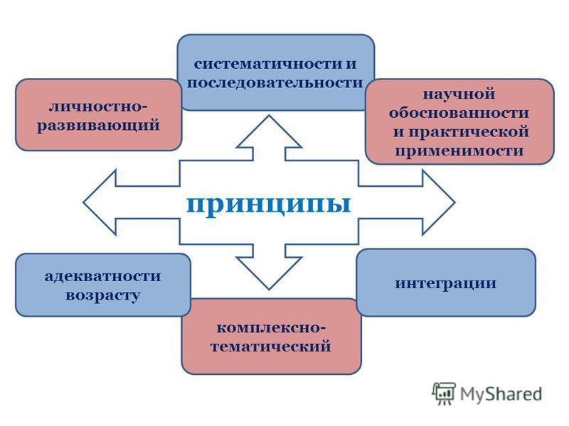 принципы систематичности и последовательности личностно- развивающий научной обоснованности и практической применимости комплексно- тематический адекватности возрасту интеграции