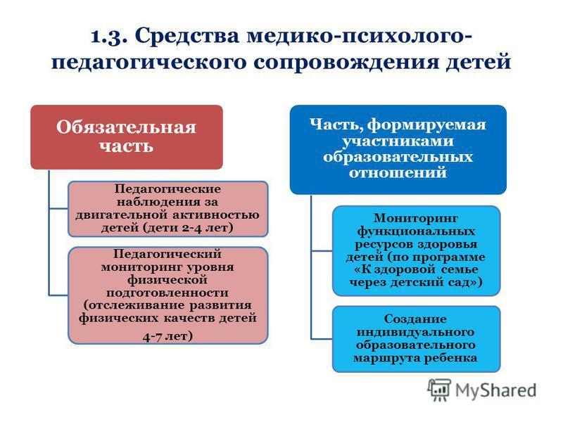 1.3. Средства медико-психолого- педагогического сопровождения детей Обязательная часть Педагогические наблюдения за двигательной активностью детей (дети 2-4 лет) Педагогический мониторинг уровня физической подготовленности (отслеживание развития физи