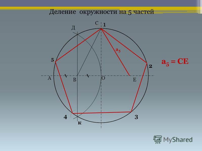 Деление окружности на 5 частей 1 2 34 ОА В С а 5 а 5 Д Е а 5 = СЕ к 5