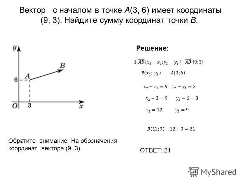 Вектор с началом в точке A(3, 6) имеет координаты (9, 3). Найдите сумму координат точки B. Обратите внимание: На обозначения координат вектора (9, 3). Решение: ОТВЕТ: 21
