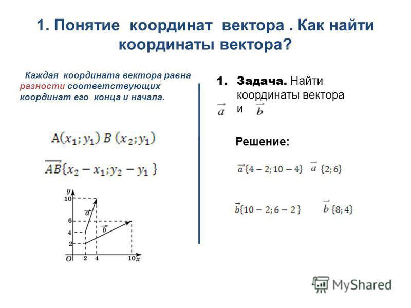 1. Понятие координат вектора. Как найти координаты вектора? Каждая координата вектора равна разности соответствующих координат его конца и начала. 1.Задача. Найти координаты вектора и Решение: