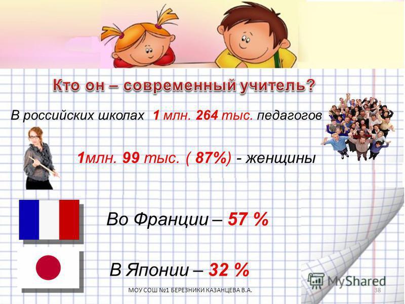 В российских школах 1 млн. 264 тыс. педагогов 1 млн. 99 тыс. ( 87%) - женщины Во Франции – 57 % В Японии – 32 % 38МОУ СОШ 1 БЕРЕЗНИКИ КАЗАНЦЕВА В.А.